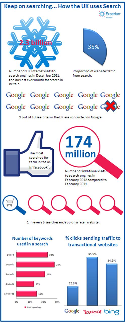 UK internet users made 2.2bn visits to search engines in February 2012, an increase of 174m visits year-on-year.: Uk Search, Graphics Infographic, Social Media, Search Infographic, Search Traffic, Interesting Infographic, Info Graphics, Seo Infographic, Infographic Internet