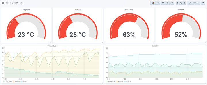 OpenHab Persistence Tutorial: Graphs with InfluxDB + Grafana