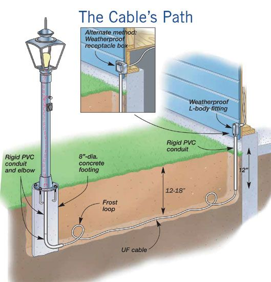 Landscape Lighting Diagram: 25+ Best Ideas About Light Posts On Pinterest