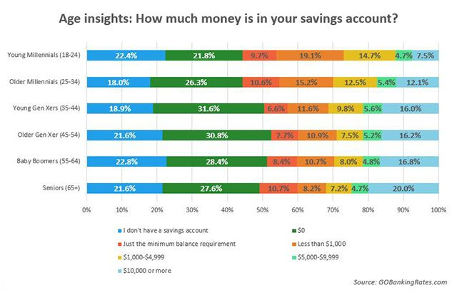 Approximately 62% of Americans have less than $1,000 in their savings accounts and 21% don't even have a savings account. via MarketWatch, Oct 25, 2015