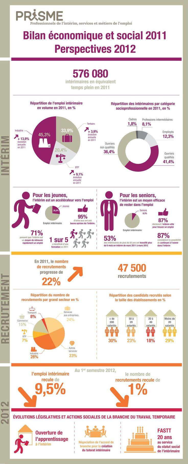 L'état de l'emploi intérimaire en 2012