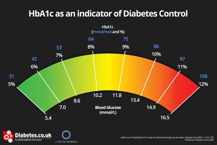 gráfico de HbA1c