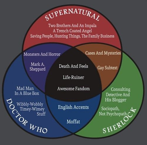 Hahah this is so true though. Superwholock>>> I'm going to try to get into Doctor Who after I get caught up in Supernatural