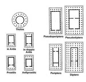 Piante di alcuni dei più comuni templi greci.