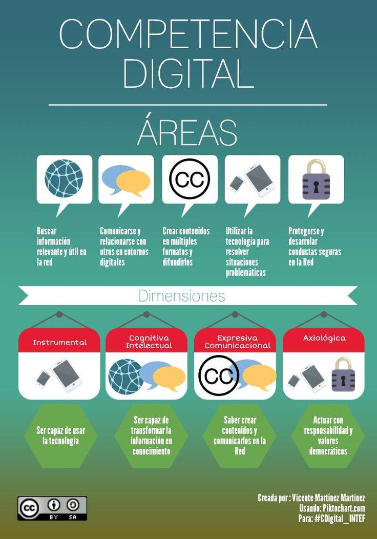 Competencia digital Áreas y dimensiones infografia