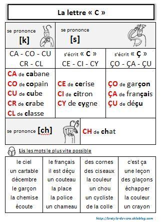 """Phonologie : la lettre """"C"""" - Vero â l'école"""