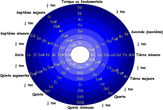 La Boîte à chansons - Apprendre la théorie musicale, comprendre la structure des accords.