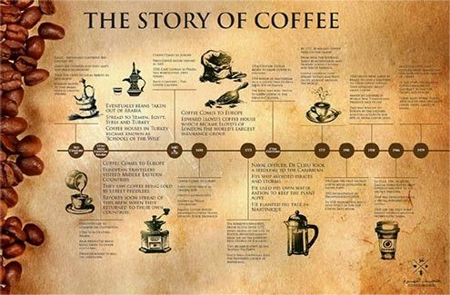 Coffee history at #Amazon #Coffee Store ☕  http://amazoncoffeestore.wix.com/coffeestore#!history-of-coffee/wusxs