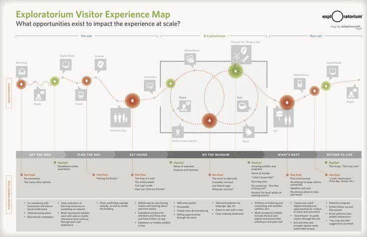 customer journey map museum - Pesquisa Google