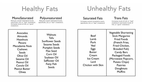 Healthy Fats vs Unhealthy Fats | Healthy Fats | Pinterest ...