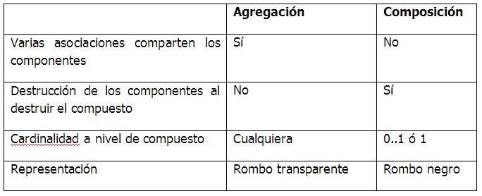 Agregación Vs Composición en diagramas de clases. UML. | Blog SEAS