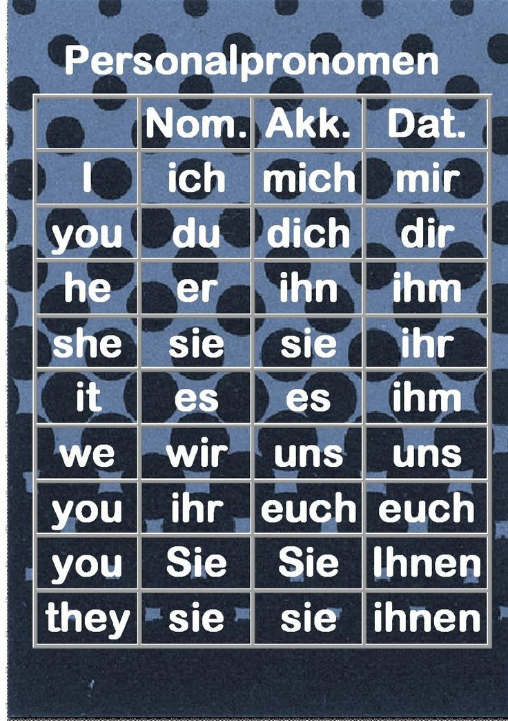 German Personal pronouns (in Nomimnativ = used as subject, and Akkusativ and Dativ = used as objects
