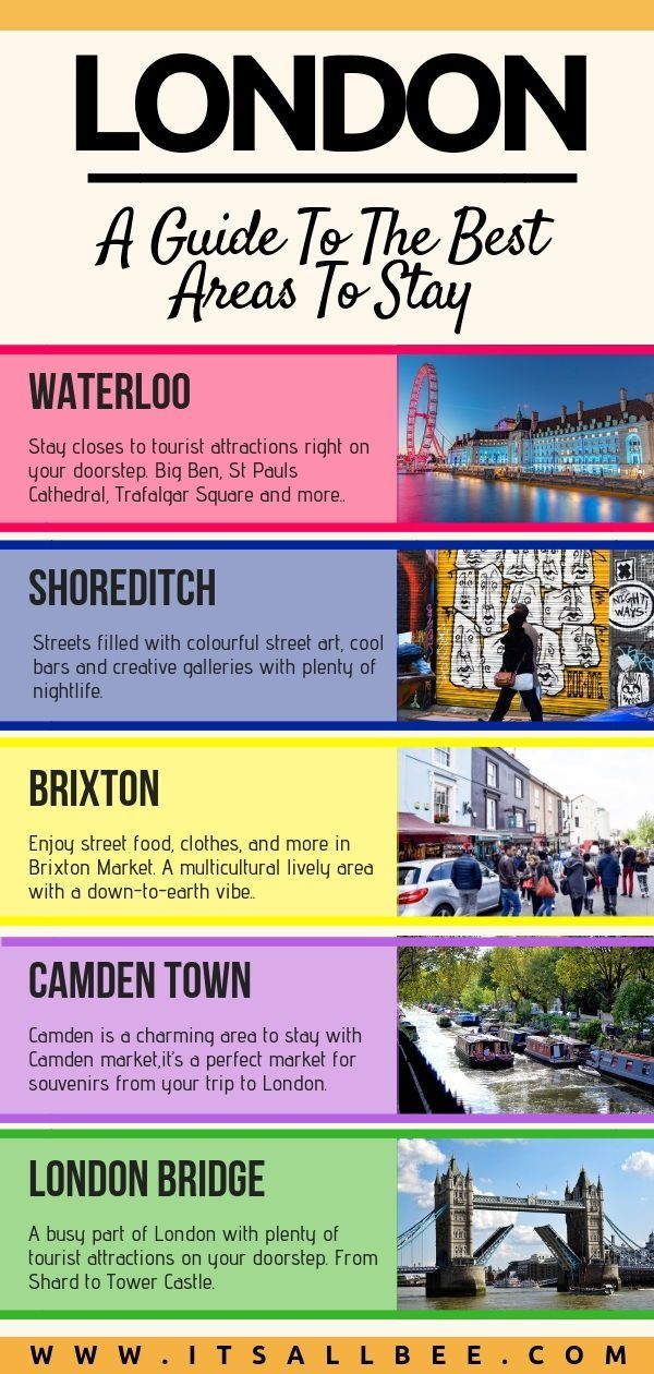 Ultimate Guide To The Best Areas To Stay In London