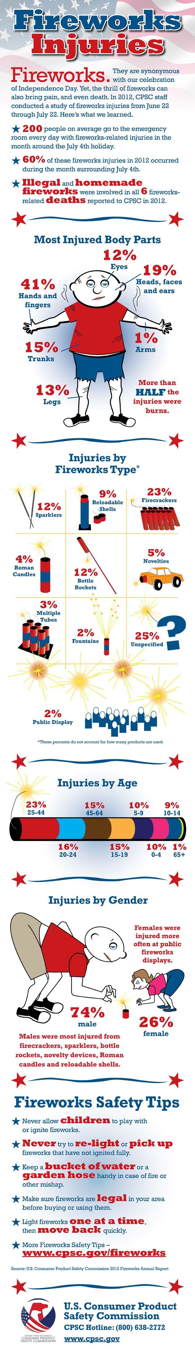 Do you buy your kids fireworks?  Check out this infographic about which ones cause injuries: