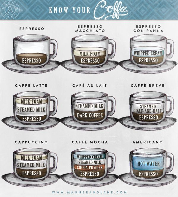 A look at the different kinds of #coffees in a beautiful hand drawn #infographic from #RusselShaw - http://www.finedininglovers.com/blog/food-drinks/coffee-types-infographic/