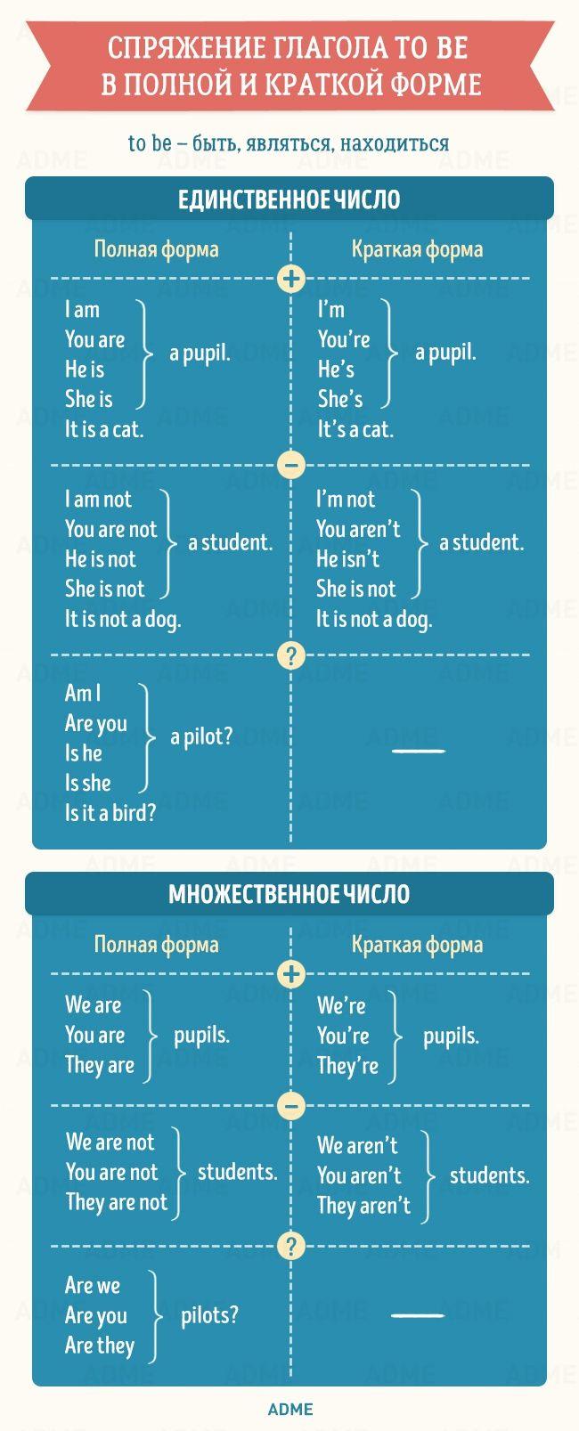 Коллекция полезных таблиц по английской грамматике. Обсуждение на LiveInternet - Российский Сервис Онлайн-Дневников