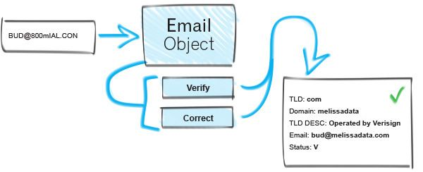Email Address Validation - Melissa Data offers Email Address Verification and Validation Software tools. Verify the Email Addresses using Melissa Data Email Object. Get a Free Trail!  http://www.melissadata.com/emailobject/emailobject.htm