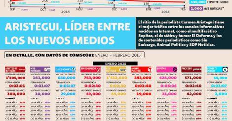 El sitio de la periodista Carmen Aristegui tiene el mejor tráfico entre los canales informativos nacidos en Internet, como el multifacético Sopitas, el de sátira y humor El Deforma y los de contenidos periodísticos como Sin Embargo, Animal Político y SDP Noticias.