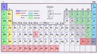Periodensystem der Elemente