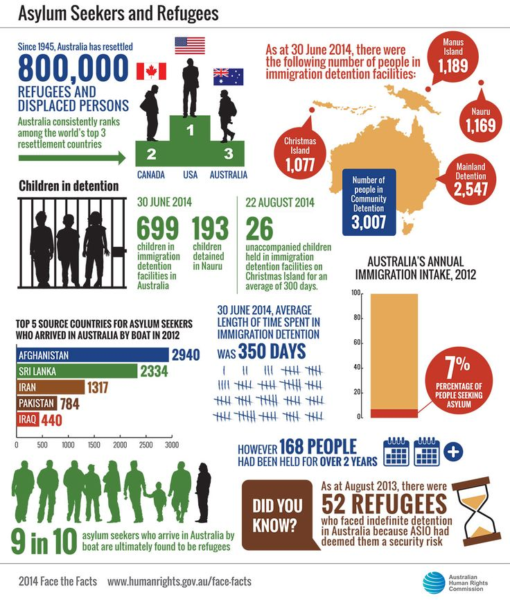 legal studies effective asylum seekers Due process concerns in family detention 23 research on legal representation for asylum seekers to evaluate us effective legal representation.