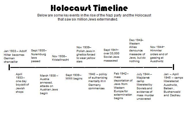 the Holocaust on emaze