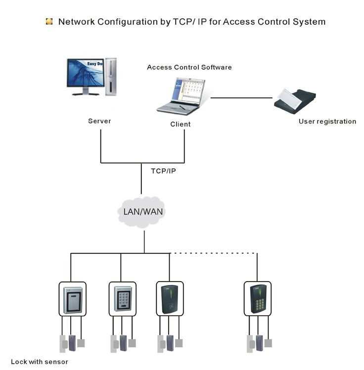 Access control systems hardware
