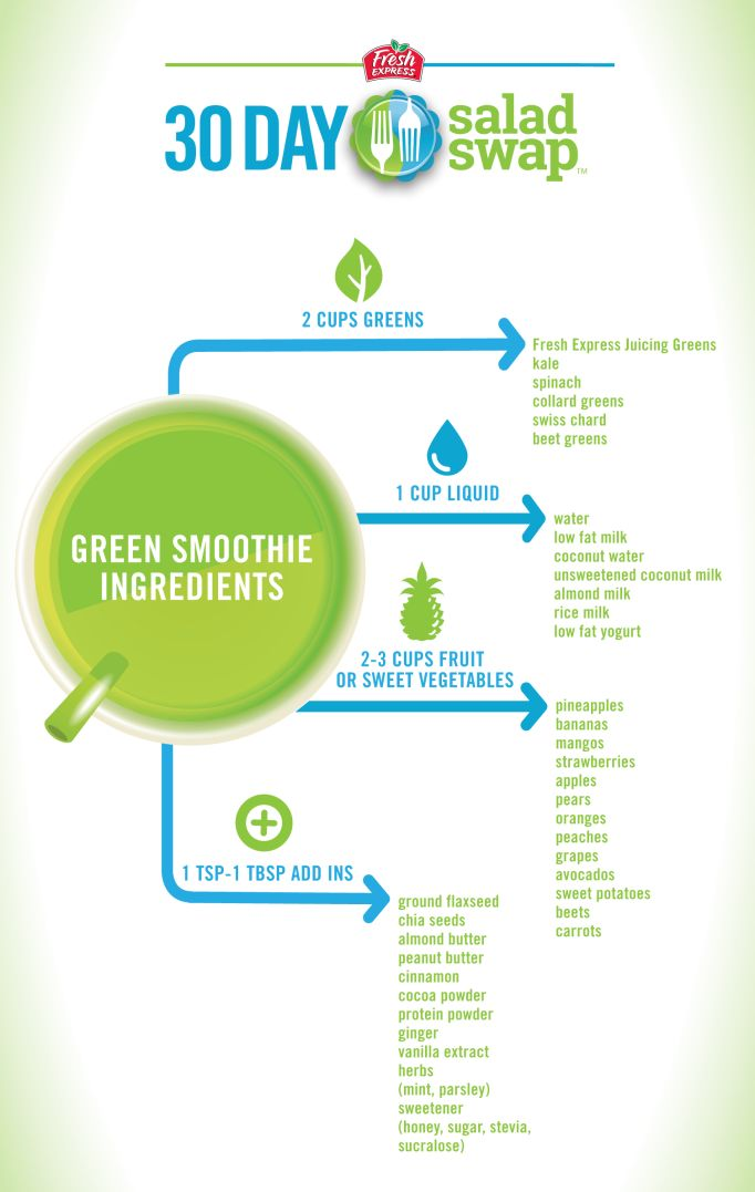 Wie man einen grünen Smoothie macht :: Fresh Express #Healthygreensmoothie   – Healthy green smoothie