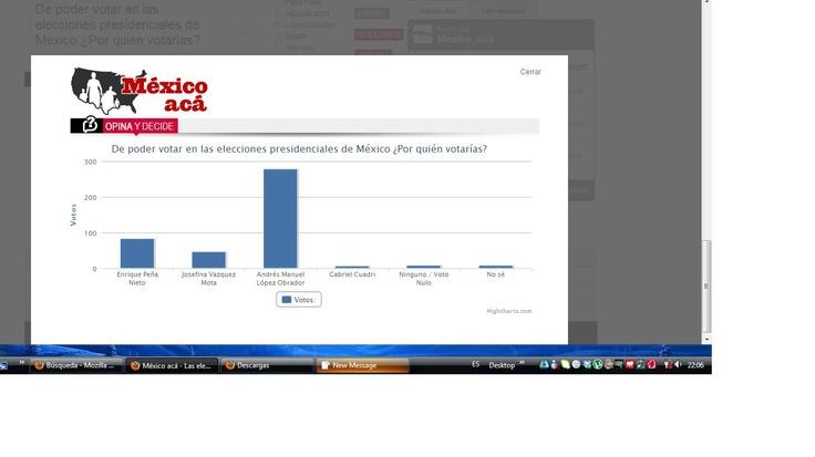 Encuesta sobre tendencia del voto para elecciones presidenciales de México en Los Angeles, California