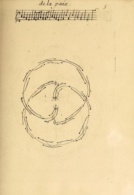 Collection of Dances in Choreography Notation (1700)   The Public Domain Review