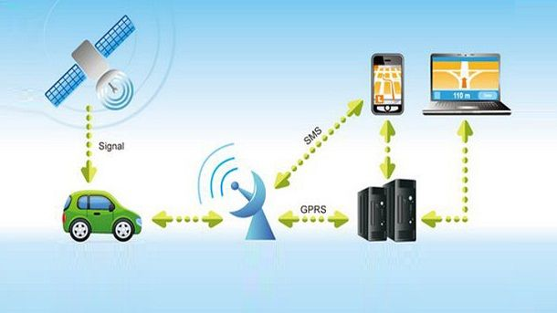 Most of the Popular Vehicle Tracking Systems