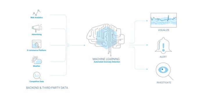 Face it AI is better at data-analysis than humans