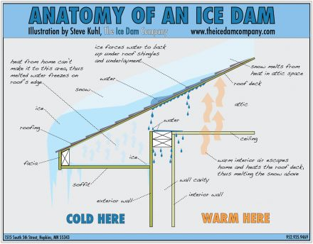 Anatomy of an ice dam (illustration)