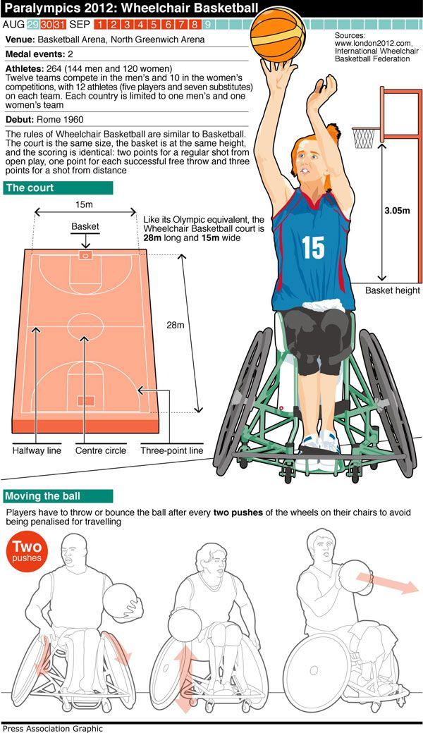 Paralympics Basketball