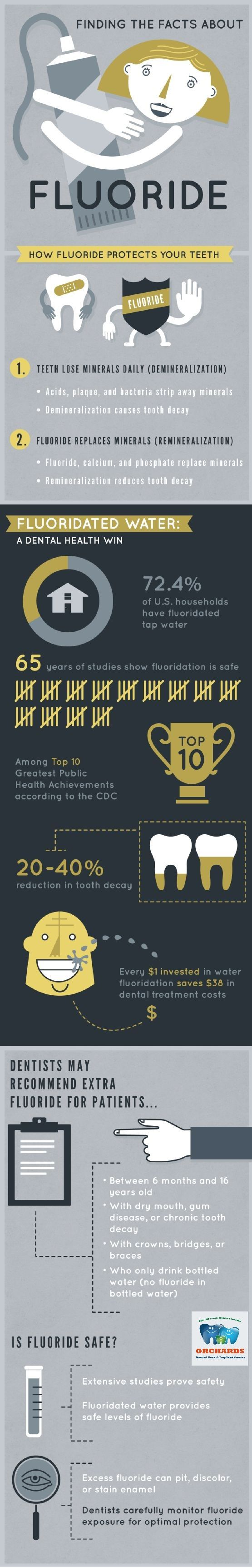 #ODC_tips Fluoride helps prevent tooth decay by making the tooth more resistant to acid attacks from plaque bacteria and sugars in the mouth. It also reverses early decay. In children under 6 years of age, fluoride becomes incorporated into the development of permanent teeth, making it difficult for acids to demineralize the teeth. Fluoride also helps speed remineralization as well as disrupts acid production in already erupted teeth of both children and adults.