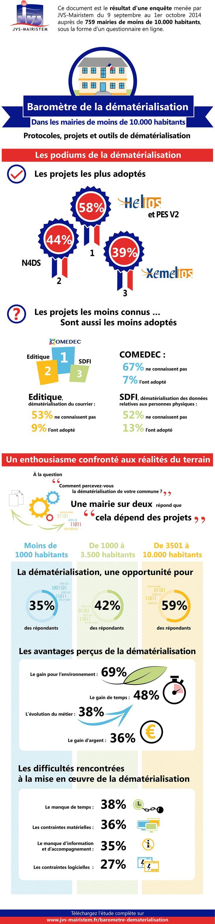 """""""Baromètre de la #dématérialisation"""" dans les communes < 10 000 Hbts 2/2"""