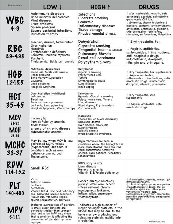 CBC, Complete Blood Count, WBC, RBC, HCT, HGB, Normal Lab Values Explained, Laboratory Rationales, NCLEX, Nursing School, Nurse Cheat Sheet, Study Guide, Abnormal Blood Count, Chart, Simple, Easy