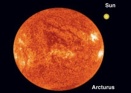 How gorgeous is the Red Giant Arcturus! An easy to see star in the Spring sky, she's about 200 times more powerful than the Sun. But don't let that red-orange color fool you --its temperature is about 7,300 degrees Fahrenheit. That makes it several thousand degrees cooler than the surface of the sun.
