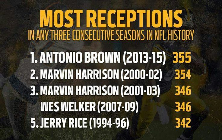 ANTONIO  BROWN'S STATS