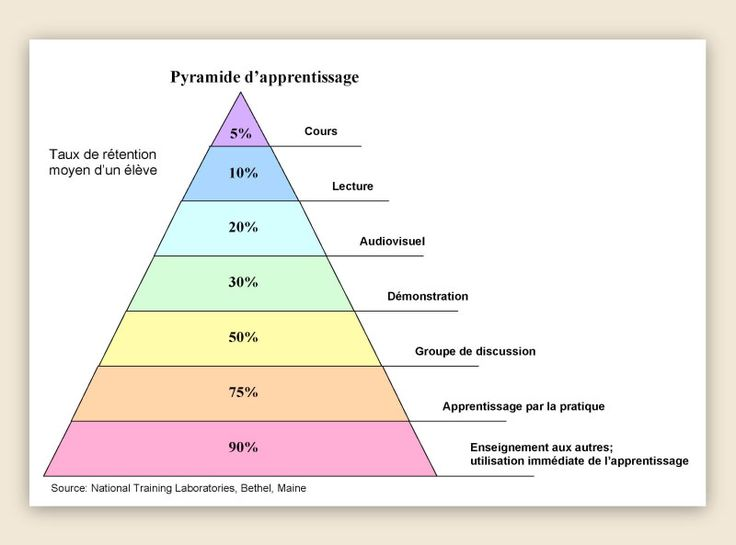 pyramide des niveaux de r u00e9tention