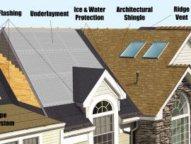 Best roofing materials for a home.