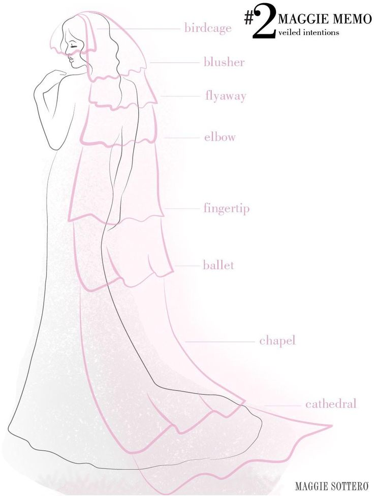 To veil or not to veil... Use this guide by Maggie Sottero to find your perfect veil length! #weddingdress