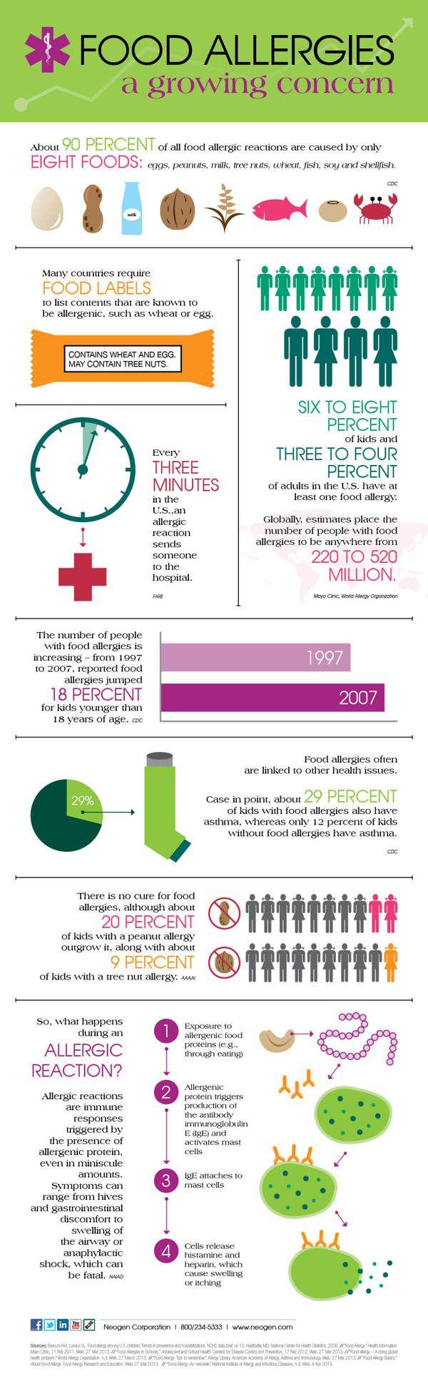 Infographics by Kellie Voegler, via Behance