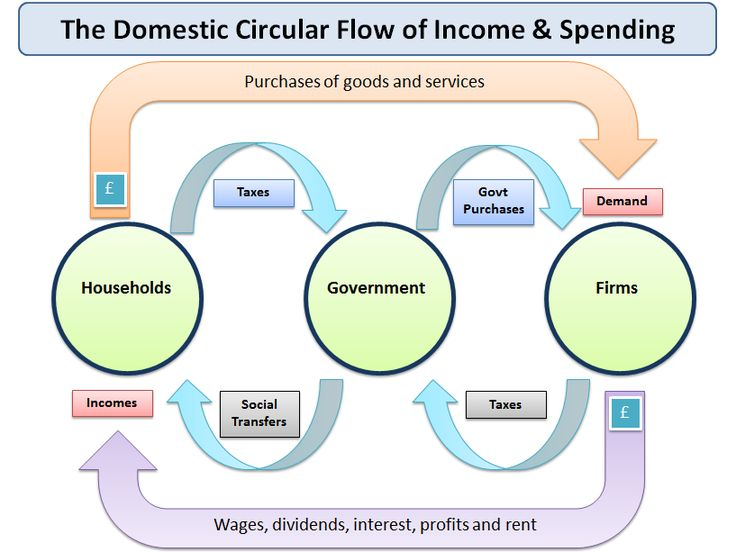 Understanding the Circular Flow of Income and… | tutor2u Economics