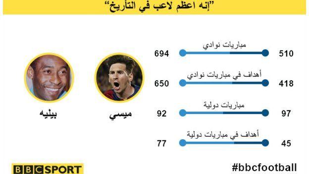 غوراديولا ميسي أفضل لاعب في تاريخ الكرة ولايقل عن بيليه Bbc Arabic Bbc Football Messi Movies