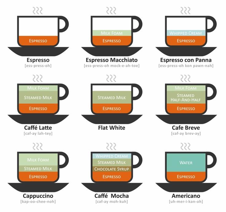 Coffee diagram source unknown coffee chart espresso