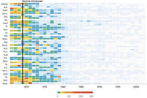 El impacto de la introducción de las vacunas contra las enfermedades contagiosas, desde microsiervos.com