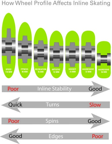 Inline Skate Wheel Profiles