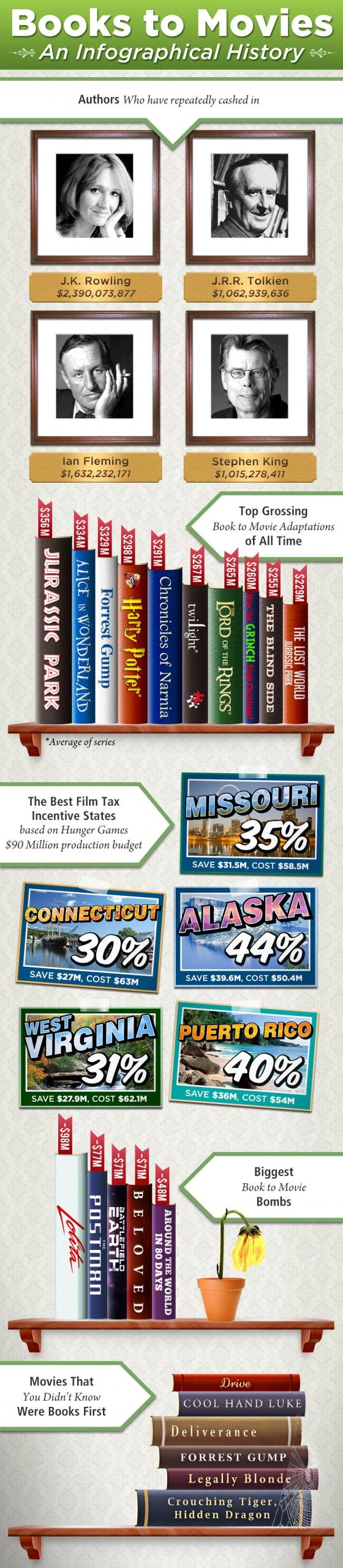 Interesting book to movie facts!Infographic History, Movie Facts, Libraries Display, Interesting Book, Movie Based On Book, Book Infographic, Book To Movie, Movie Infographic, Book Facts