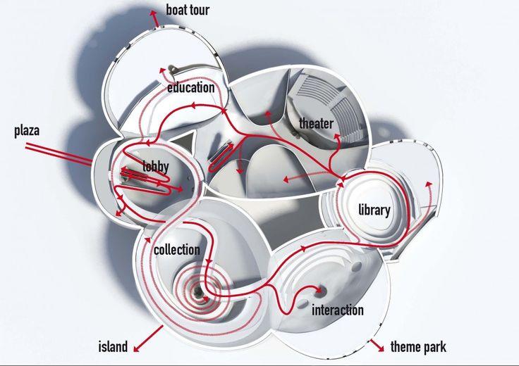 Architectural 3D Diagrams | diagram mvrdv team this diagram shows the circulation inside this