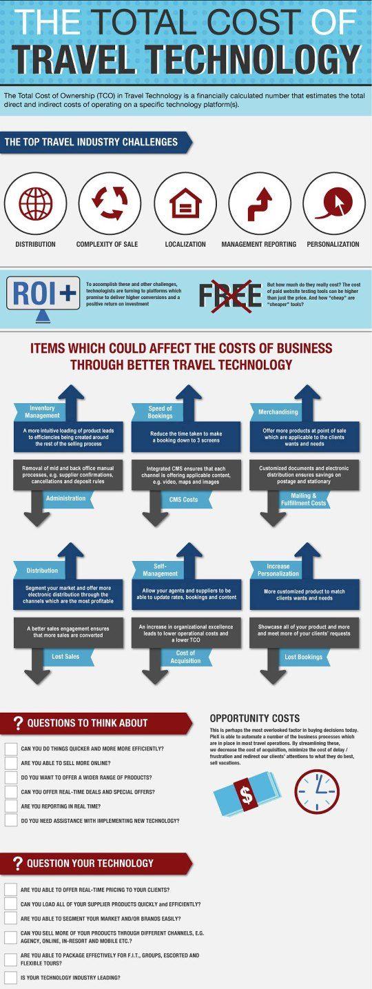 Gestión Hotelera: El Coste Total de la Tecnología Turística